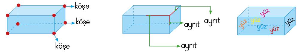 Dikdörtgenler prizması özellikleri