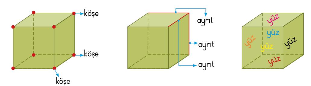 2 Sinif Matematik Geometrik Cisimler Ercan Akmercan
